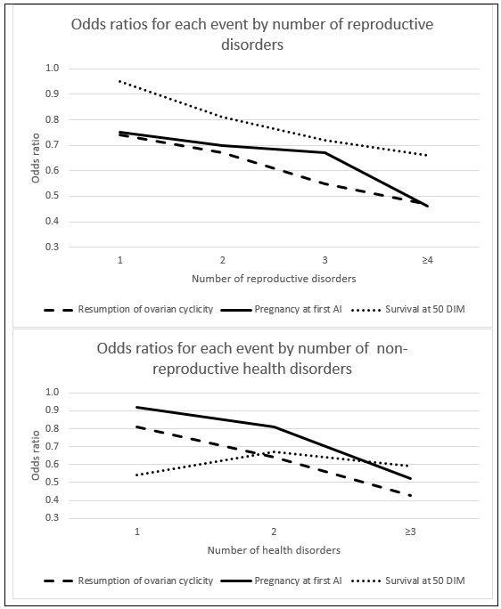 Figure 1: Odds ratios for resumption of ovarian cyclicity, pregnancy at first AI, and survival at 50 DIM by number of reproductive disorders and other health events.