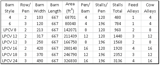 Table 1. Dimensions (feet) and housing capacity of different barn types with a total length of 660 feet.