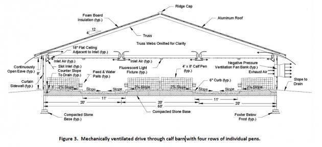 Role of Facility Design and Ventilation on Calf Health ... En House Ventilation Design on house kitchen design, house painting design, house ductwork design, house framing design, house attic design, house layout design, house architecture design, house plumbing design, house engineering design, house foundation design, house floor design, house doors design, house water connection design, house fireplaces design, house structure design, house electrical design, house construction design, house building design, row house design, residential house window design,