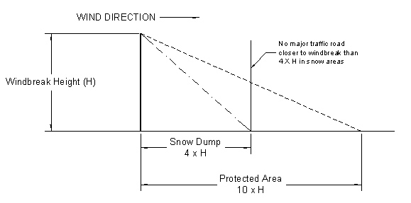 Figure 1 Illustration of impact of wind break on protecting a feed center