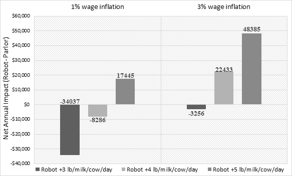 Figure 2: Net annual impact of a 1,500-cow dairy with 25 robots compared to a double-24 parlor milking 3X at different increases in daily milk production and wage inflation rates
